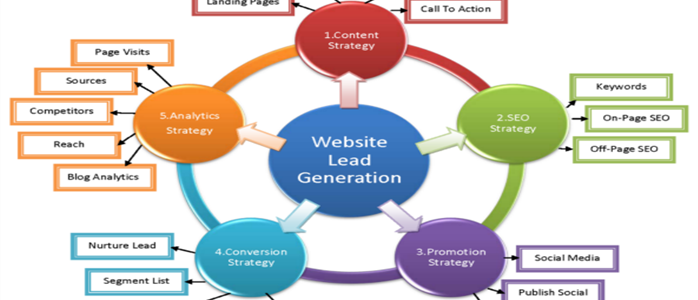 How to Extend Your Lead Generation Services to the Internet